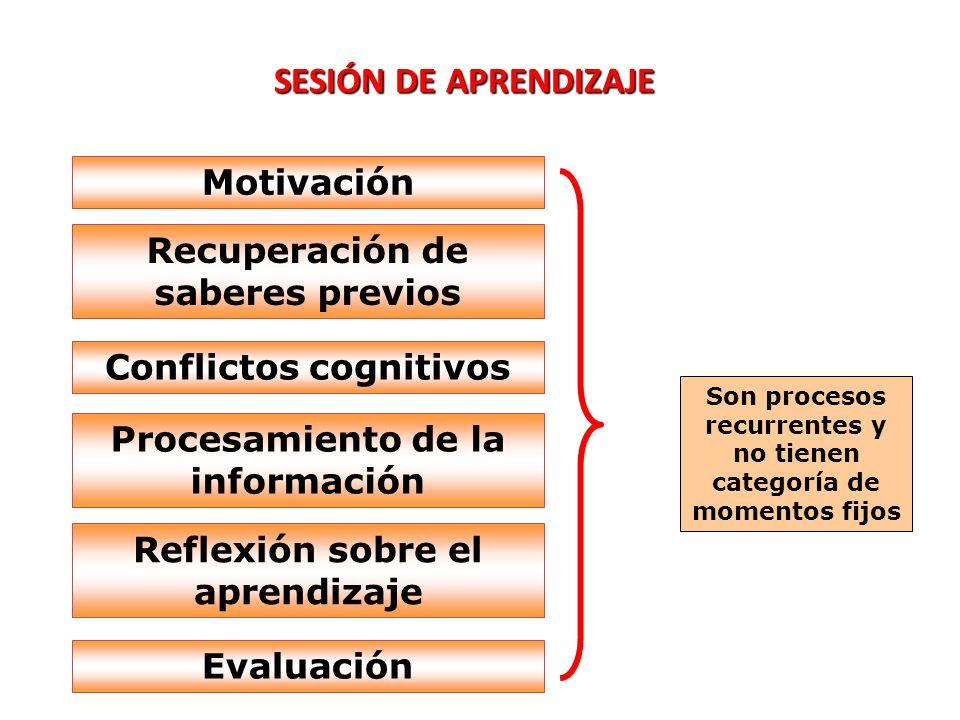 SESIÓN DE APRENDIZAJE Motivación Recuperación de saberes previos