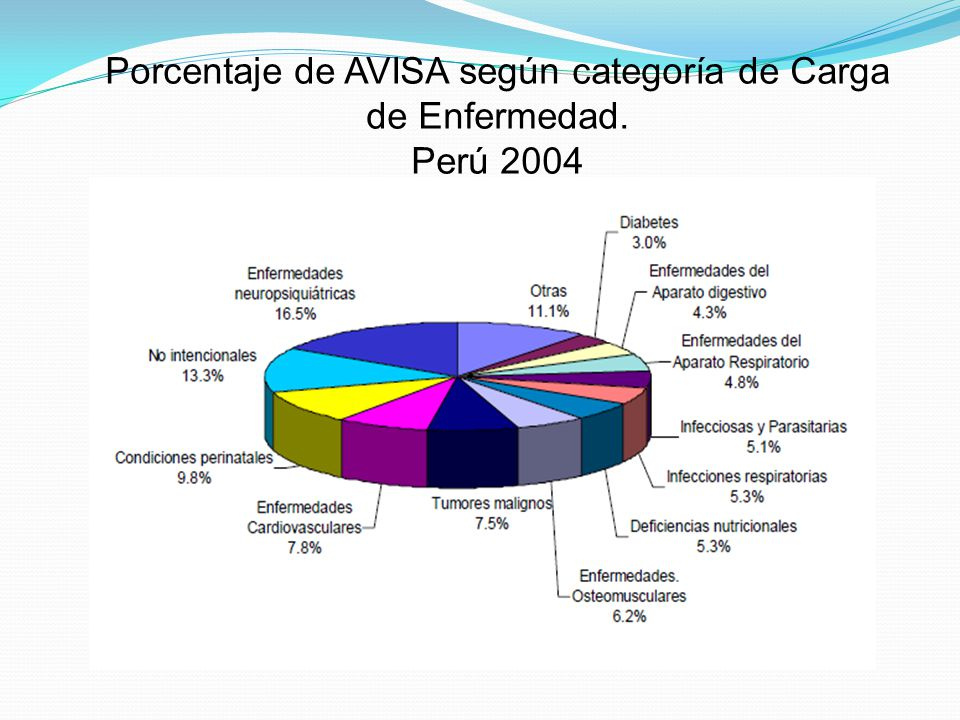 Porcentaje de AVISA según categoría de Carga de Enfermedad.