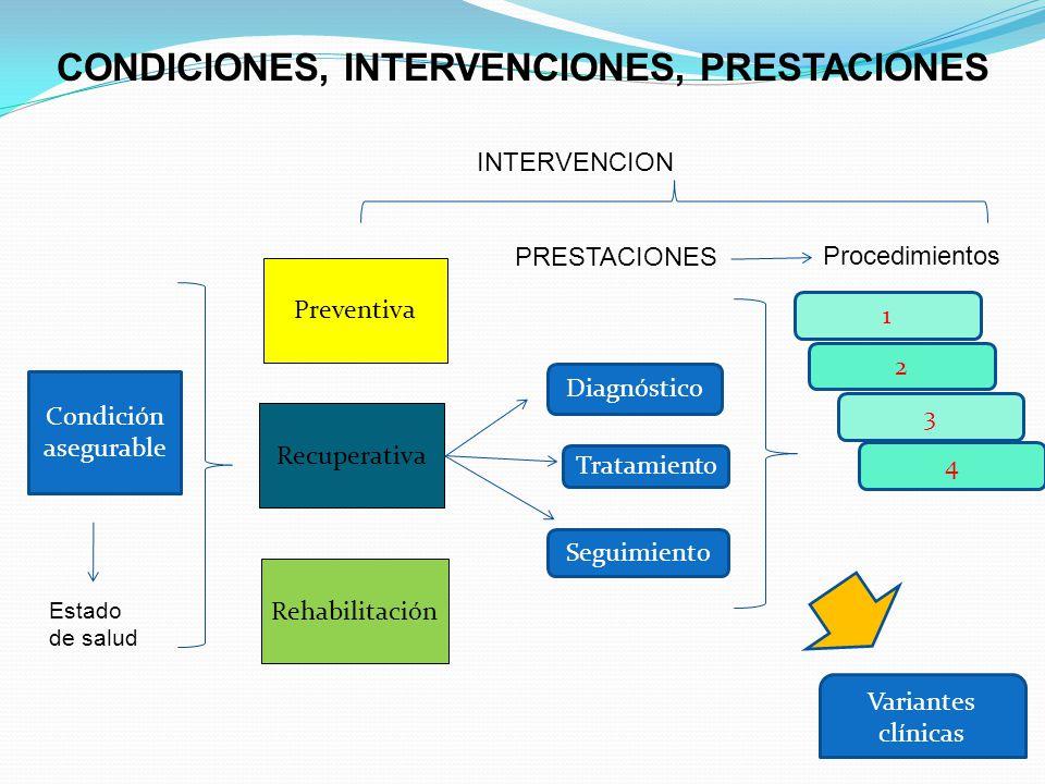 CONDICIONES, INTERVENCIONES, PRESTACIONES