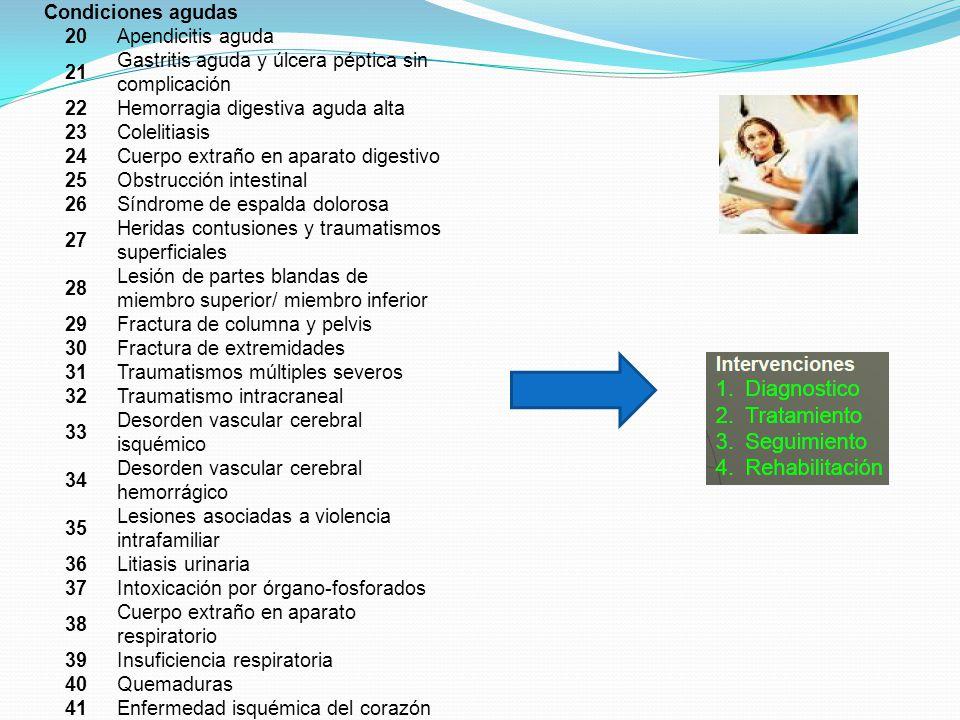 Condiciones agudas 20. Apendicitis aguda. 21. Gastritis aguda y úlcera péptica sin complicación.