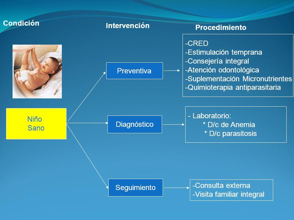 Condición Intervención. Procedimiento. CRED. Estimulación temprana. Consejería integral. Atención odontológica.