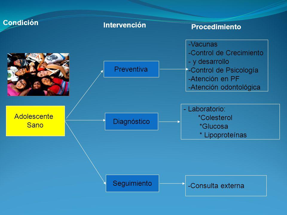Condición Intervención. Procedimiento. Vacunas. Control de Crecimiento. y desarrollo. Control de Psicología.