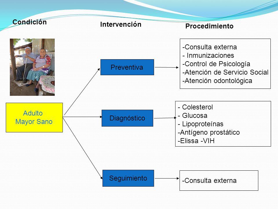 Condición Intervención. Procedimiento. Consulta externa. Inmunizaciones. Control de Psicología.
