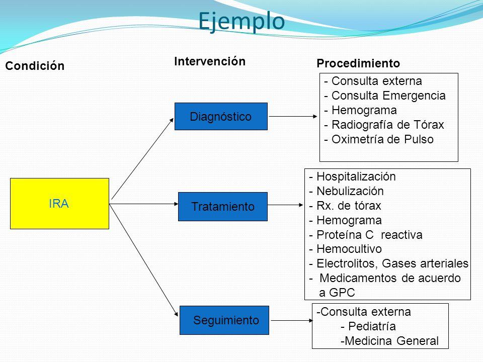 Ejemplo Intervención Procedimiento Condición Consulta externa