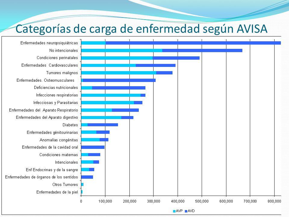 Categorías de carga de enfermedad según AVISA