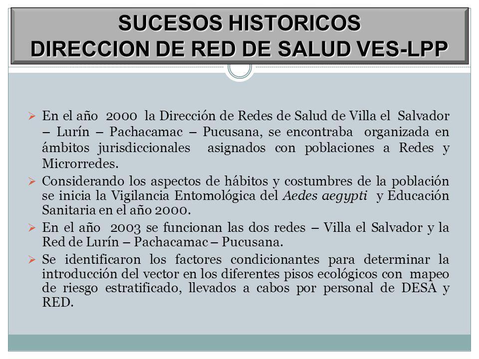 SUCESOS HISTORICOS DIRECCION DE RED DE SALUD VES-LPP
