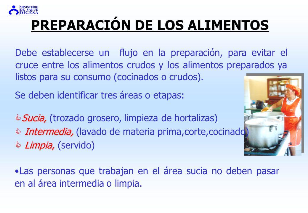 PREPARACIÓN DE LOS ALIMENTOS