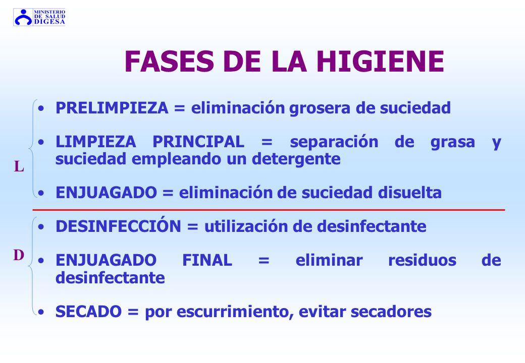 FASES DE LA HIGIENE PRELIMPIEZA = eliminación grosera de suciedad