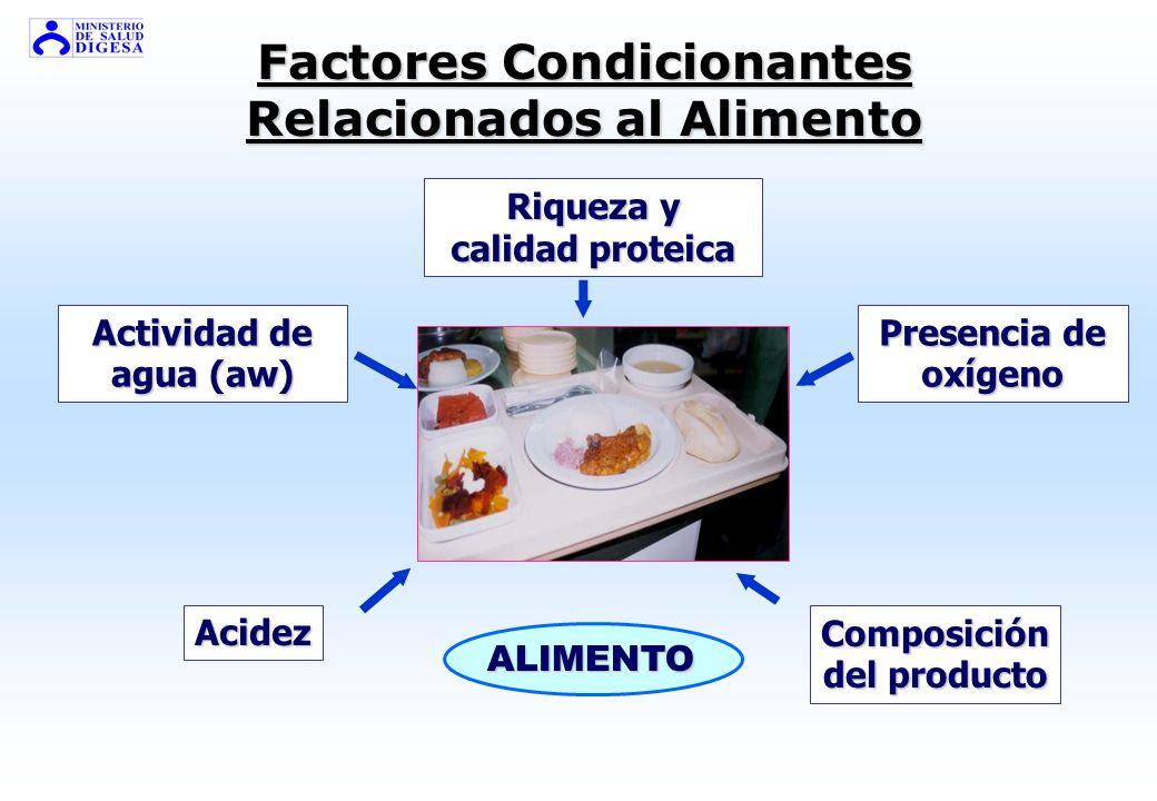 Factores Condicionantes Relacionados al Alimento