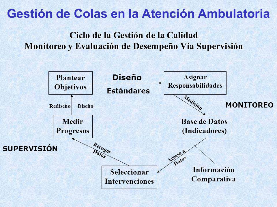 Gestión de Colas en la Atención Ambulatoria