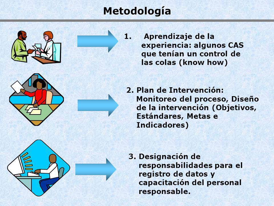 Metodología 1. Aprendizaje de la experiencia: algunos CAS que tenían un control de las colas (know how)