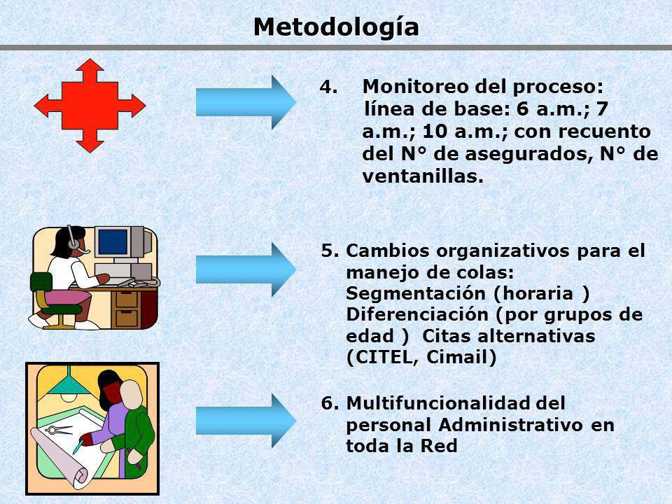 Metodología 4. Monitoreo del proceso: línea de base: 6 a.m.; 7 a.m.; 10 a.m.; con recuento del N° de asegurados, N° de ventanillas.