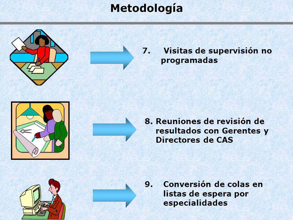 Metodología 7. Visitas de supervisión no programadas