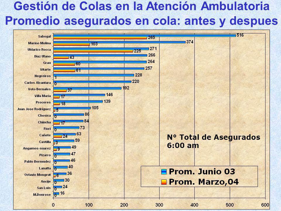 Gestión de Colas en la Atención Ambulatoria Promedio asegurados en cola: antes y despues