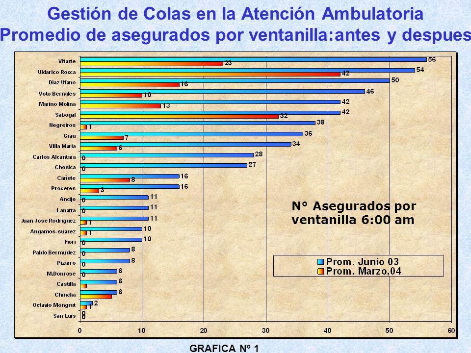 Gestión de Colas en la Atención Ambulatoria Promedio de asegurados por ventanilla:antes y despues