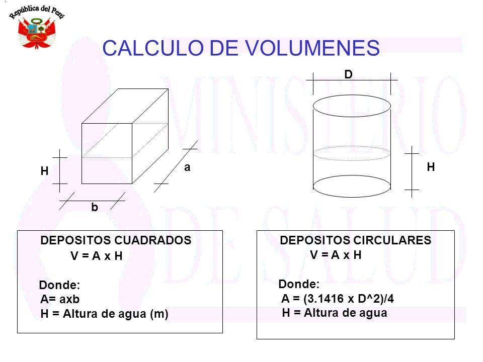 CALCULO DE VOLUMENES DEPOSITOS CUADRADOS H D H a b V = A x H Donde: