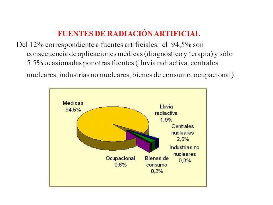 FUENTES DE RADIACIÓN ARTIFICIAL Del 12% correspondiente a fuentes artificiales, el 94,5% son consecuencia de aplicaciones médicas (diagnóstico y terapia) y sólo 5,5% ocasionadas por otras fuentes (lluvia radiactiva, centrales nucleares, industrias no nucleares, bienes de consumo, ocupacional).