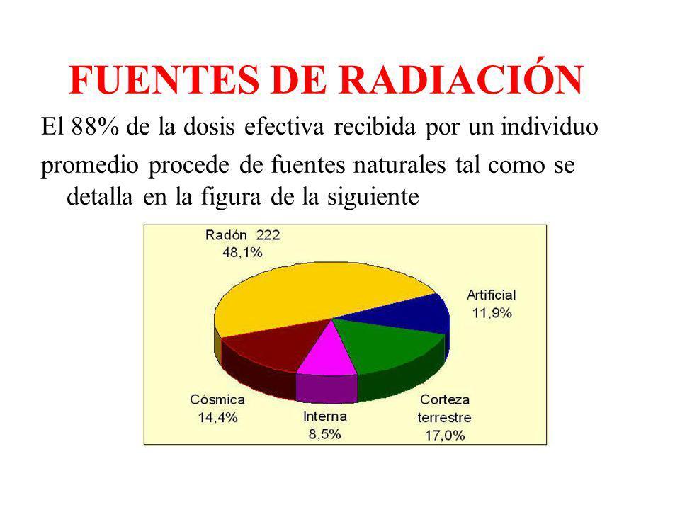 FUENTES DE RADIACIÓN El 88% de la dosis efectiva recibida por un individuo.
