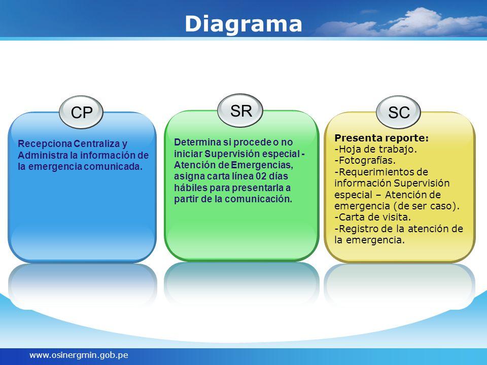 Diagrama CP SR SC Presenta reporte:
