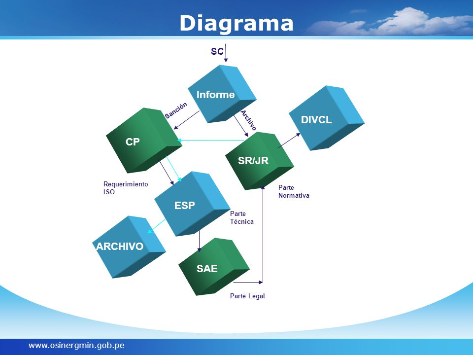 Diagrama TEXT Informe CP DIVCL CP SR/JR ESP ARCHIVO SAE SC
