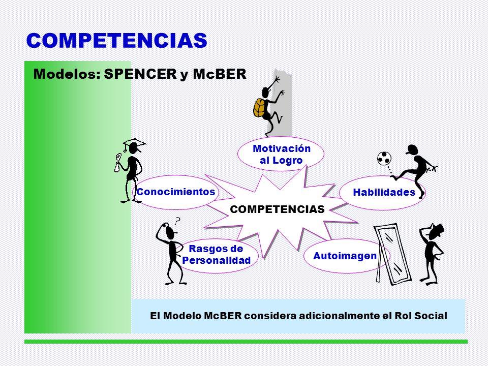 El Modelo McBER considera adicionalmente el Rol Social