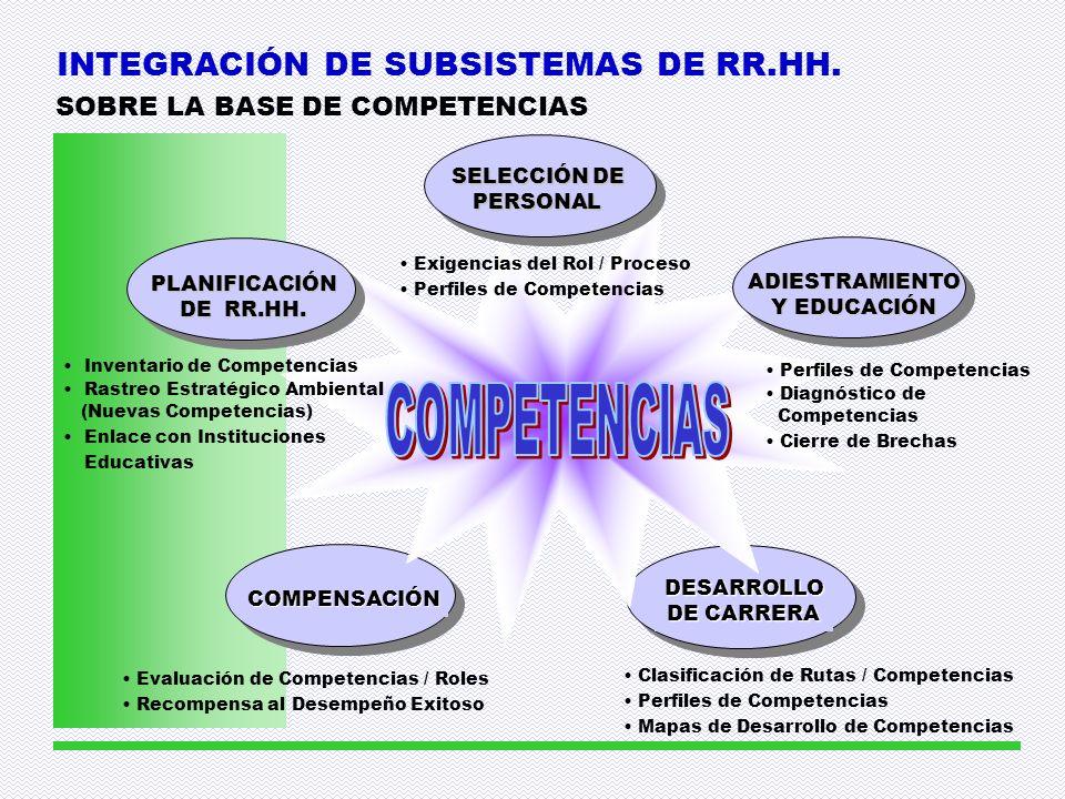INTEGRACIÓN DE SUBSISTEMAS DE RR.HH.