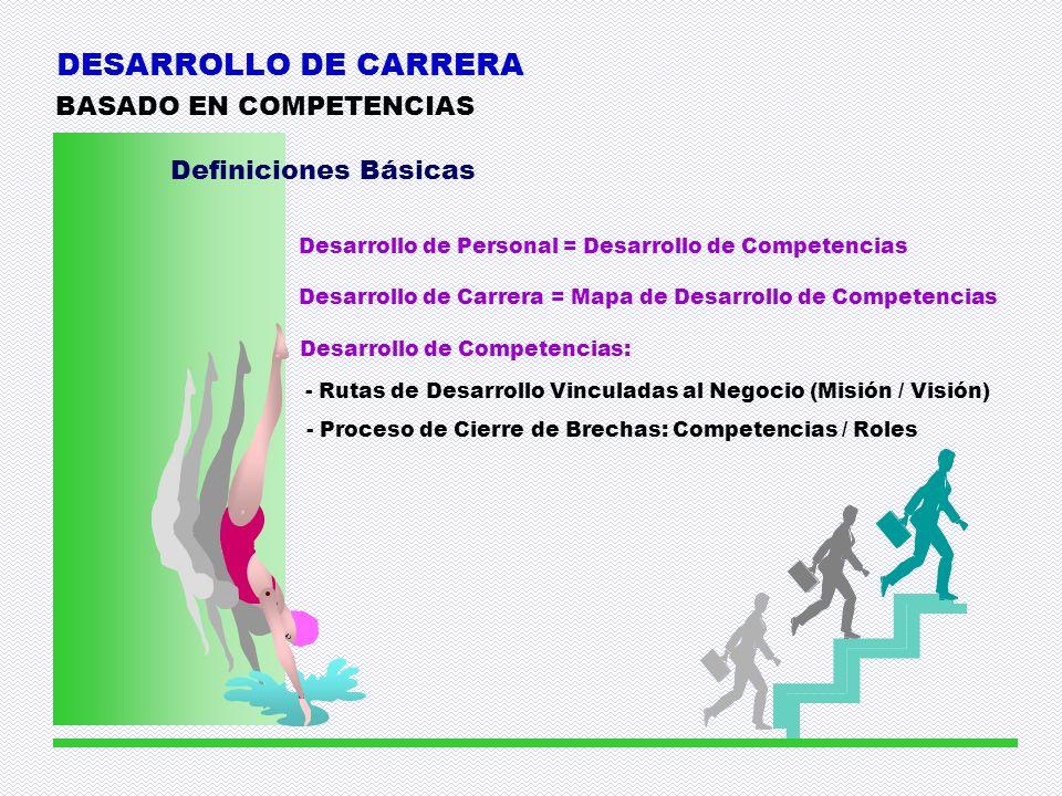 DESARROLLO DE CARRERA BASADO EN COMPETENCIAS Definiciones Básicas