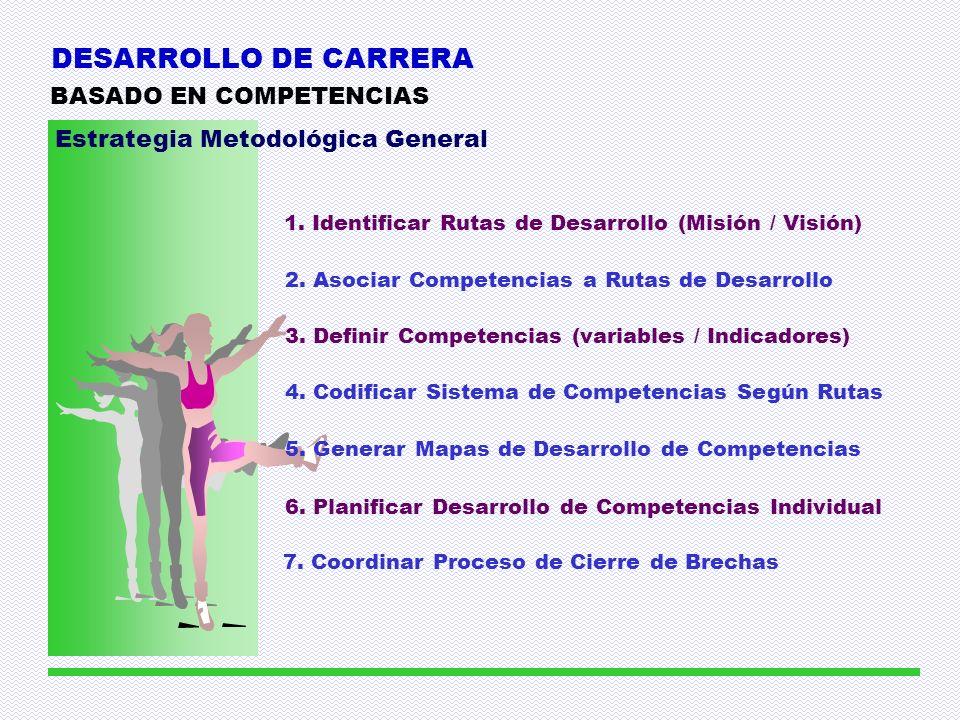 DESARROLLO DE CARRERA BASADO EN COMPETENCIAS