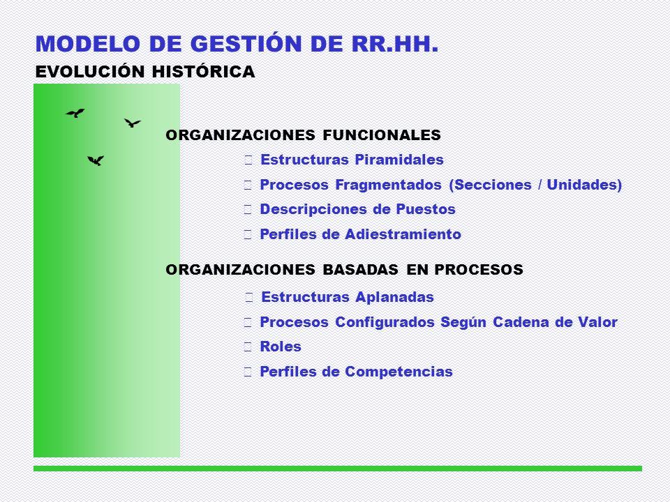 MODELO DE GESTIÓN DE RR.HH.