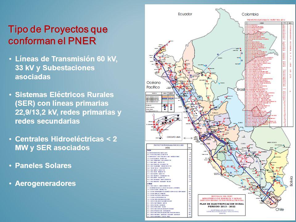 Tipo de Proyectos que conforman el PNER