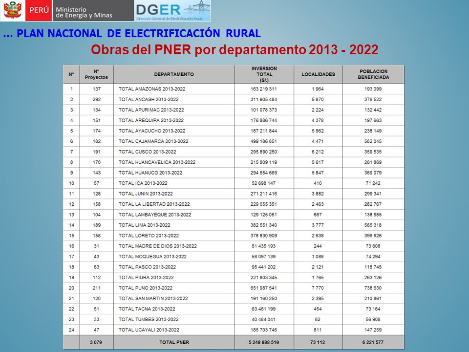 Obras del PNER por departamento 2013 - 2022