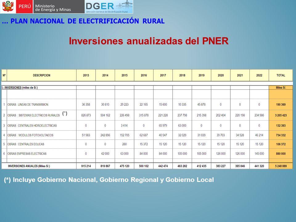 Inversiones anualizadas del PNER
