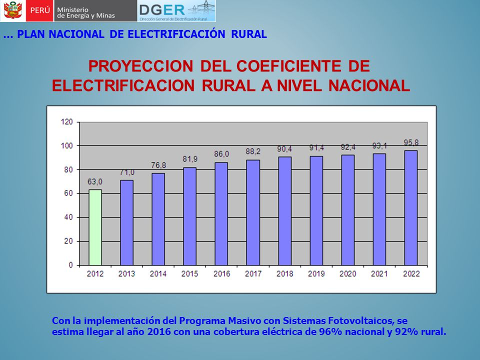 PROYECCION DEL COEFICIENTE DE ELECTRIFICACION RURAL A NIVEL NACIONAL