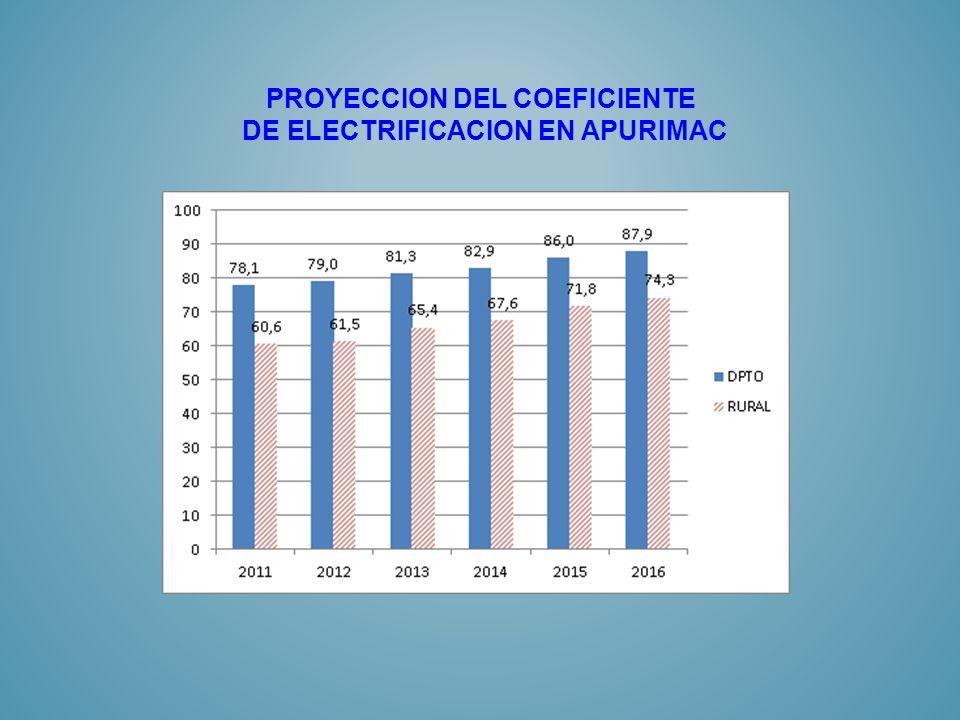 PROYECCION DEL COEFICIENTE DE ELECTRIFICACION EN APURIMAC