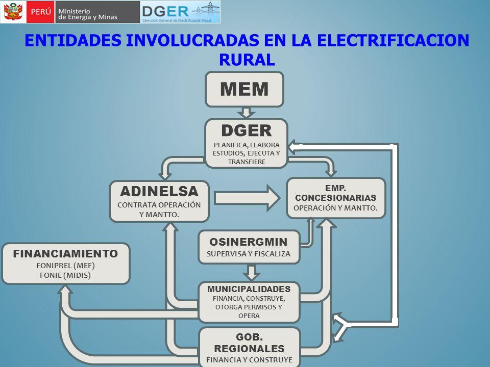 ENTIDADES INVOLUCRADAS EN LA ELECTRIFICACION RURAL