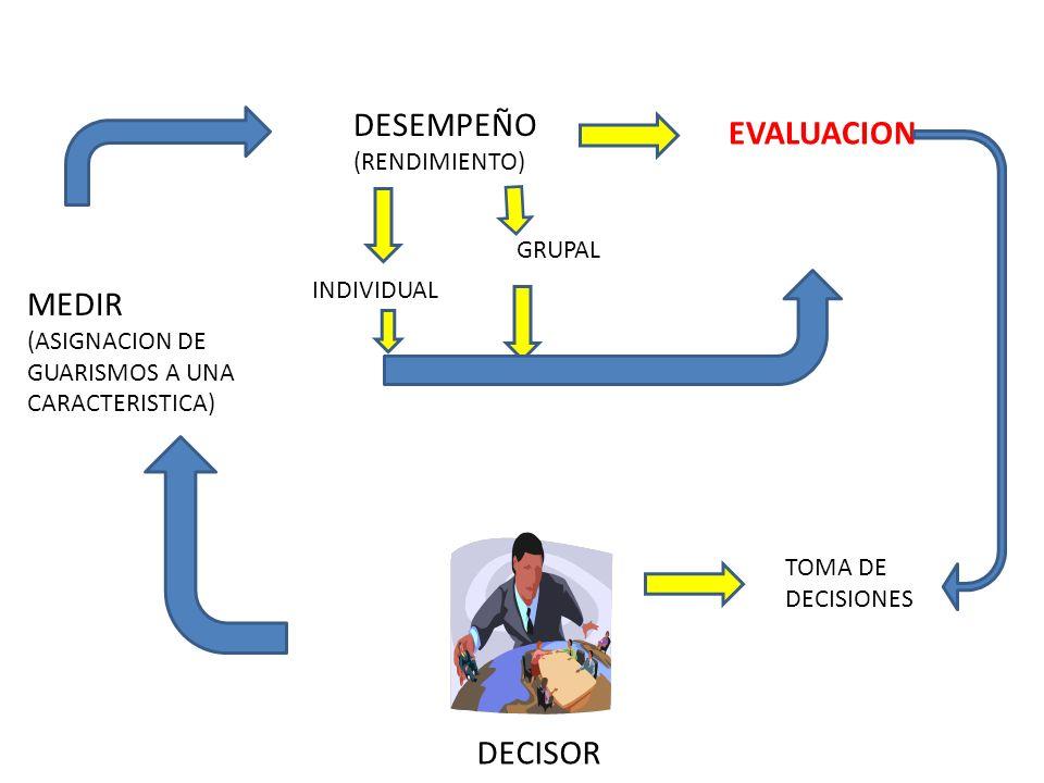 DESEMPEÑO EVALUACION MEDIR DECISOR (RENDIMIENTO) GRUPAL INDIVIDUAL