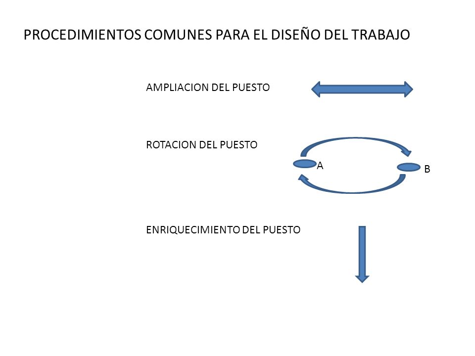 PROCEDIMIENTOS COMUNES PARA EL DISEÑO DEL TRABAJO
