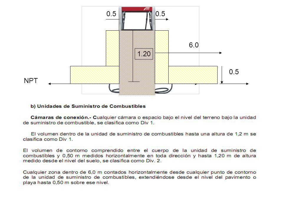 0.5 0.5 1.20 NPT 0.5 6.0 Distancias de Seguridad para un Surtidor / Dispensador