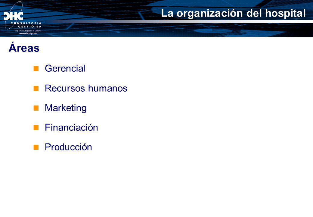 Áreas La organización del hospital Gerencial Recursos humanos
