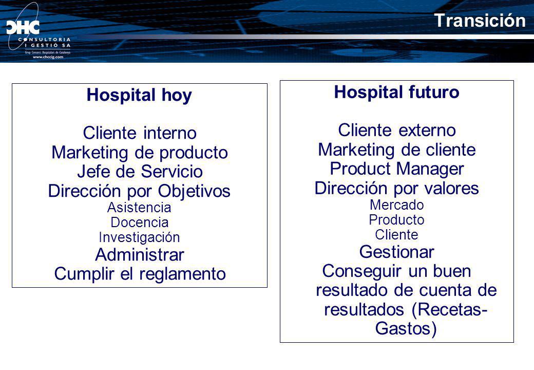 Transición Hospital futuro Hospital hoy Cliente externo