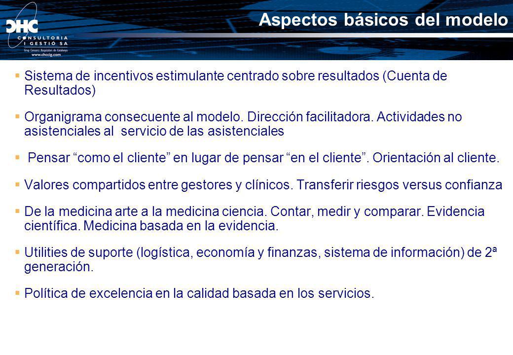 Aspectos básicos del modelo