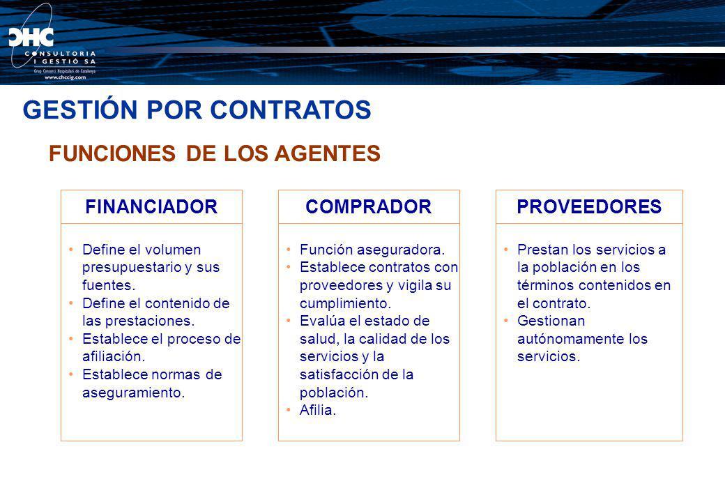 GESTIÓN POR CONTRATOS FUNCIONES DE LOS AGENTES FINANCIADOR COMPRADOR