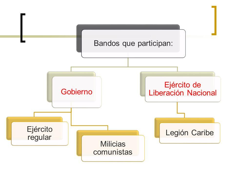 Bandos que participan: Gobierno Ejército regular Milicias comunistas