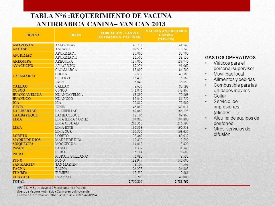 TABLA N°6 :REQUERIMIENTO DE VACUNA ANTIRRABICA CANINA– VAN CAN 2013