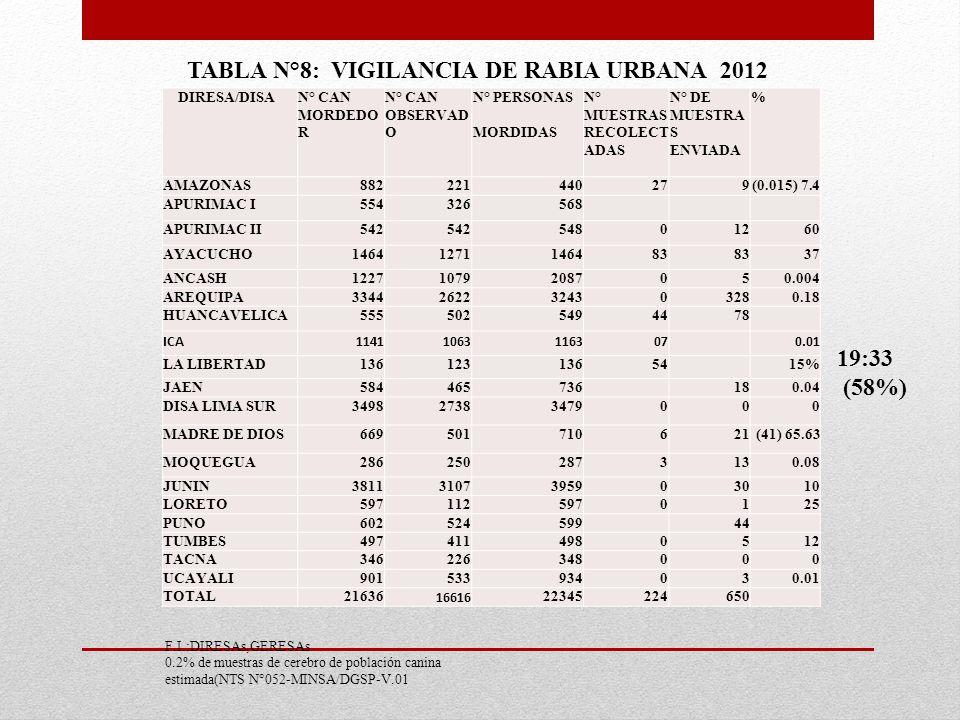TABLA N°8: VIGILANCIA DE RABIA URBANA 2012