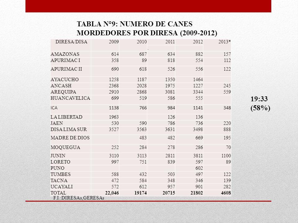 TABLA N°9: NUMERO DE CANES MORDEDORES POR DIRESA (2009-2012)