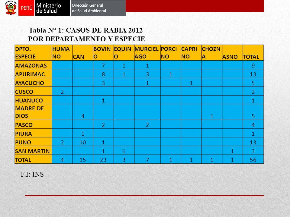 Tabla N° 1: CASOS DE RABIA 2012 POR DEPARTAMENTO Y ESPECIE