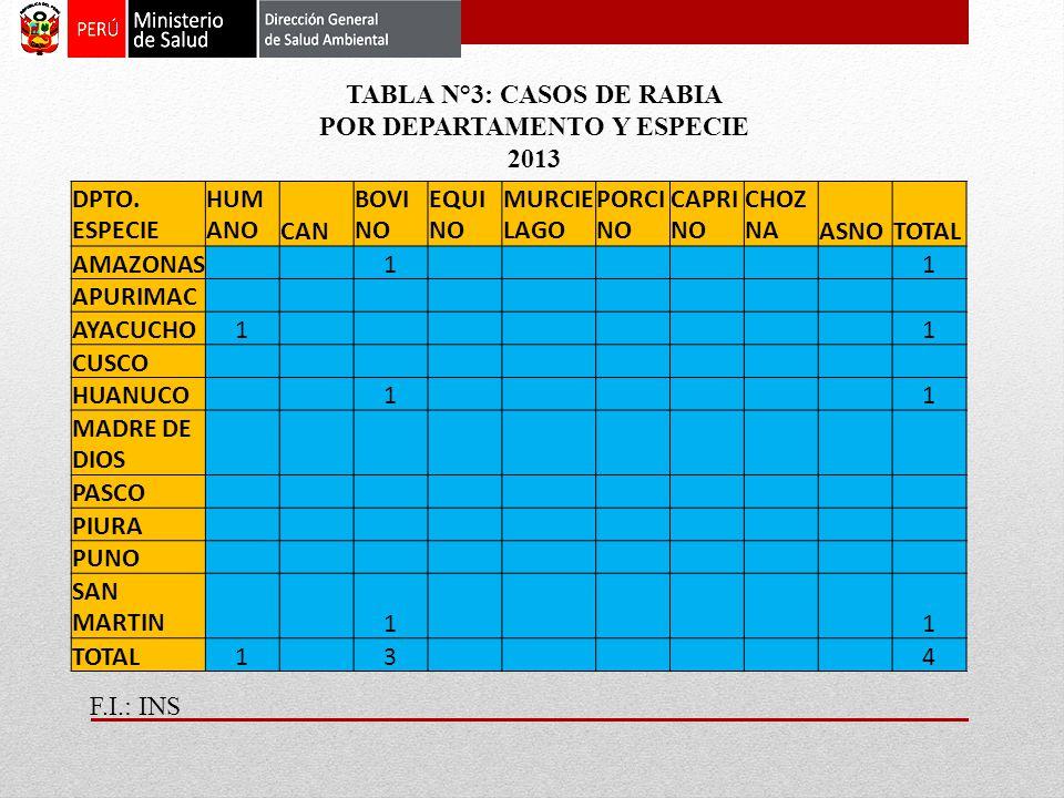 TABLA N°3: CASOS DE RABIA POR DEPARTAMENTO Y ESPECIE