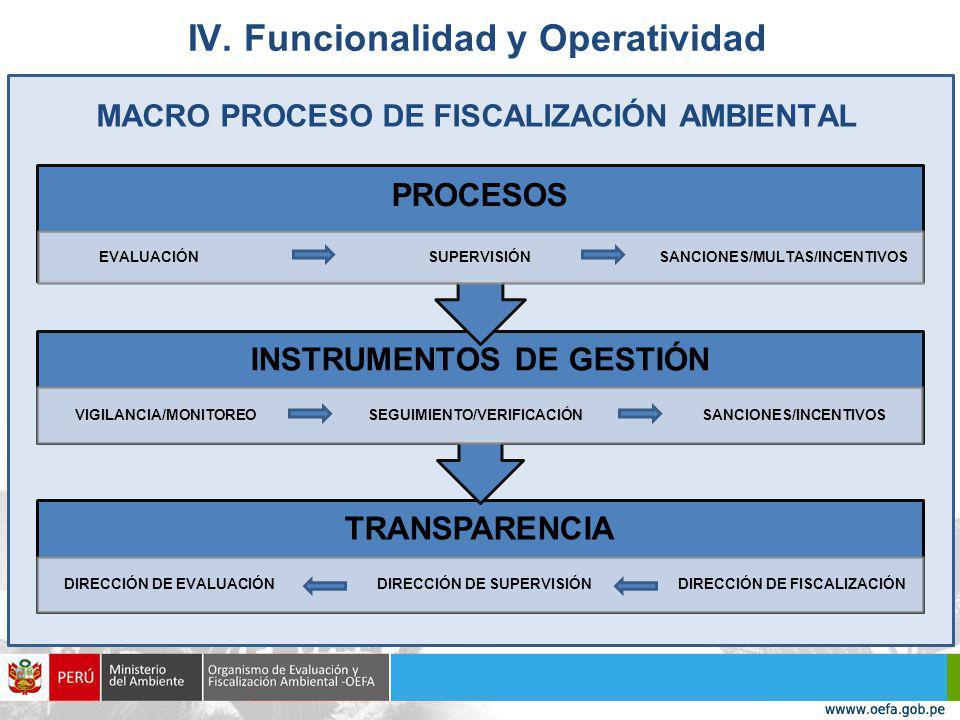 IV. Funcionalidad y Operatividad