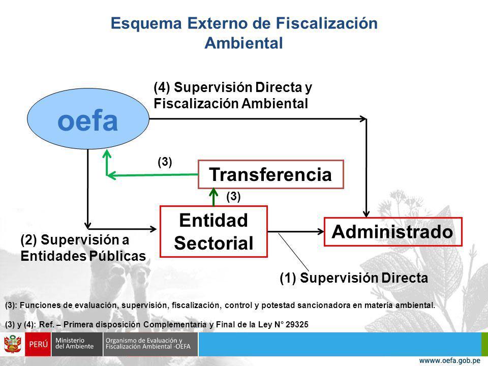 Esquema Externo de Fiscalización Ambiental